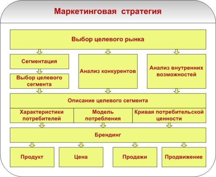 Рис. 3. Маркетинговая стратегия