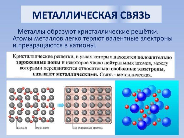 Рис. 3. Металлическая связь
