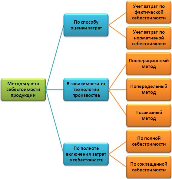 Рис. 3. Методы учета себестоимости продукции