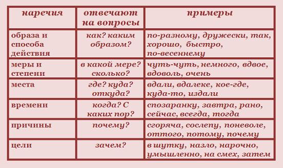 Рис. 3. Примеры наречия