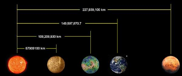 Рис. 3. Расстояние от Солнца до планет