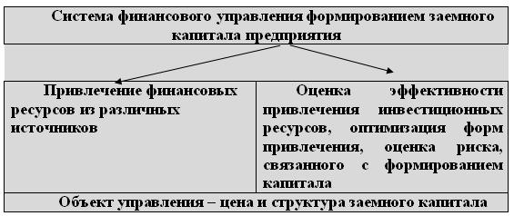 Рис. 3. Система финансового управления заемным капиталом
