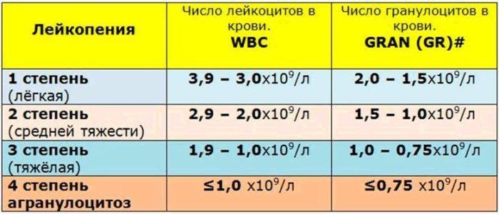 Рис. 3. Степени лейкопении