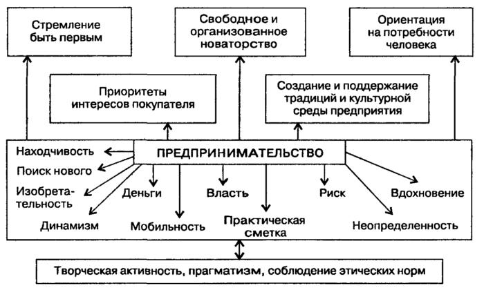 Рис. 2. Структура предпринимательской деятельности
