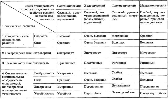 Рис. 3. Характеристика видов темперамента
