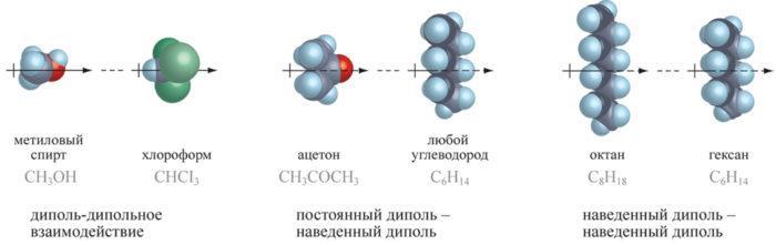 Рис. 4. Ван-дер-ваальсово соединение молекул