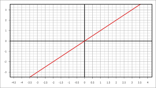Рис. 4. График функции y = x