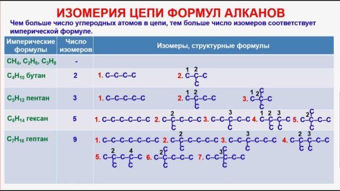 Рис. 4. Изомерия цепи формул алканов