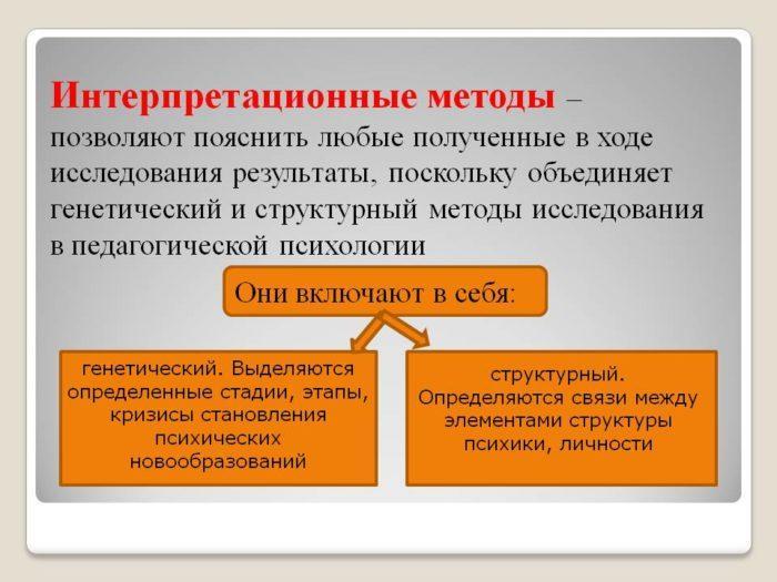 Рис. 4. Интерпретационные методы