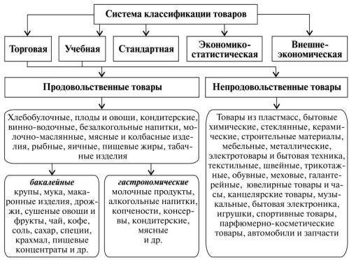 Рис. 4. Система классификации товаров