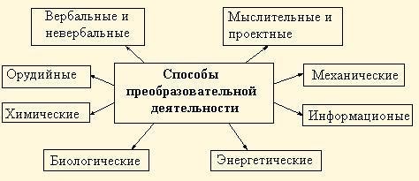 Рис. 4. Способы преобразовательной деятельности