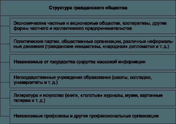 Рис. 4. Структура гражданского общества
