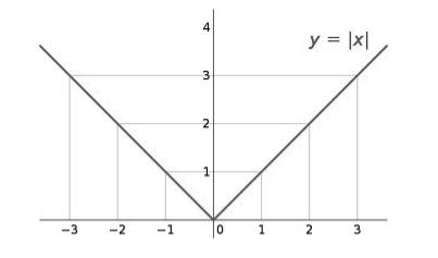 Рис. 5. График функции y = |x|