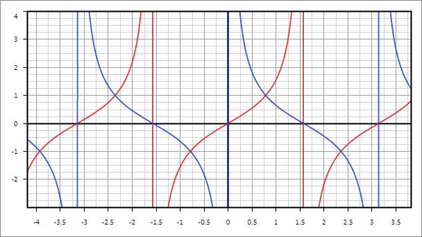 Рис. 7. Графики функций y = tg x и y = ctg x