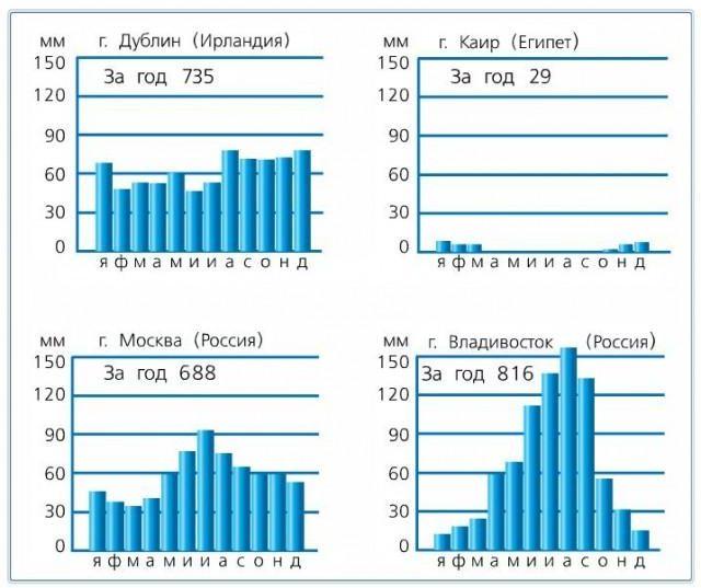 Рис. 3. Диаграммы годового количества осадков