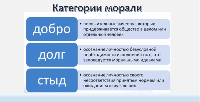 Рис. 3. Категории морали
