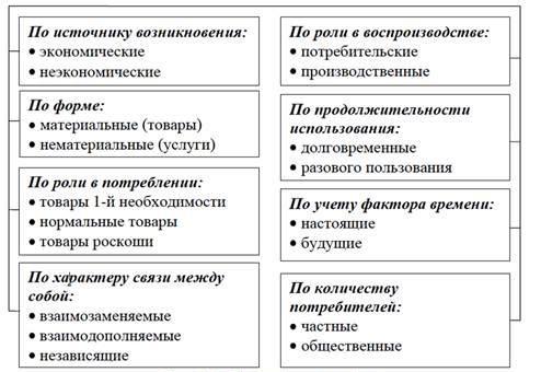 Рис. 3. Классификация благ