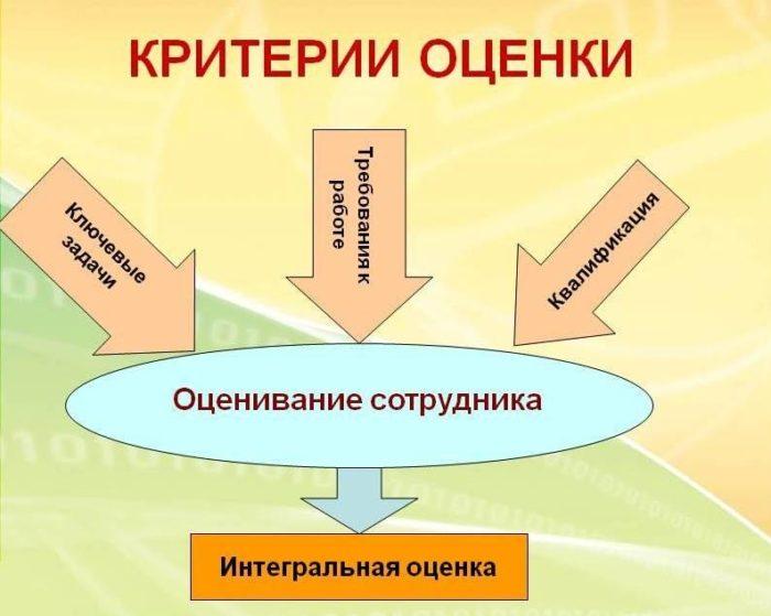 Рис. 2. Критерии оценки персонала