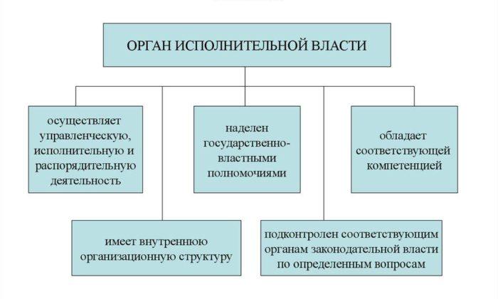 Рис. 3. Основные признаки органа исполнительной власти