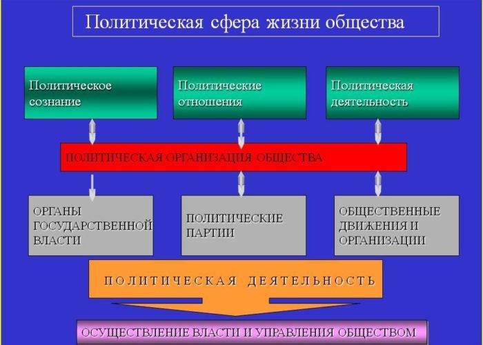 Рис. 3. Политическая сфера жизни общества