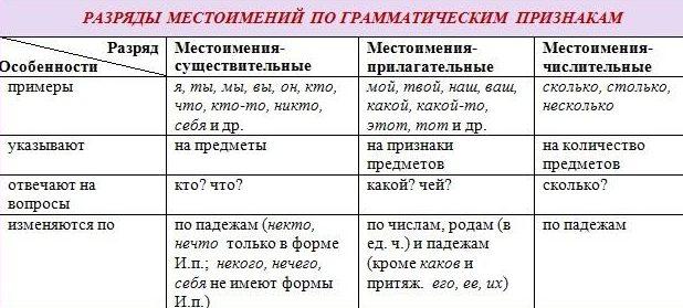 Рис. 3. Разряды местоимений по грамматическим признакам