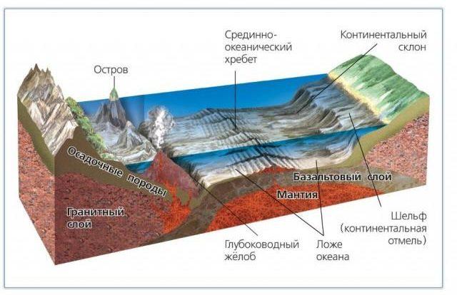 Рис. 3. Строение дна океана