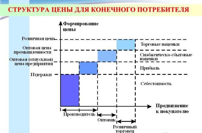 Рис. 2. Структура цены