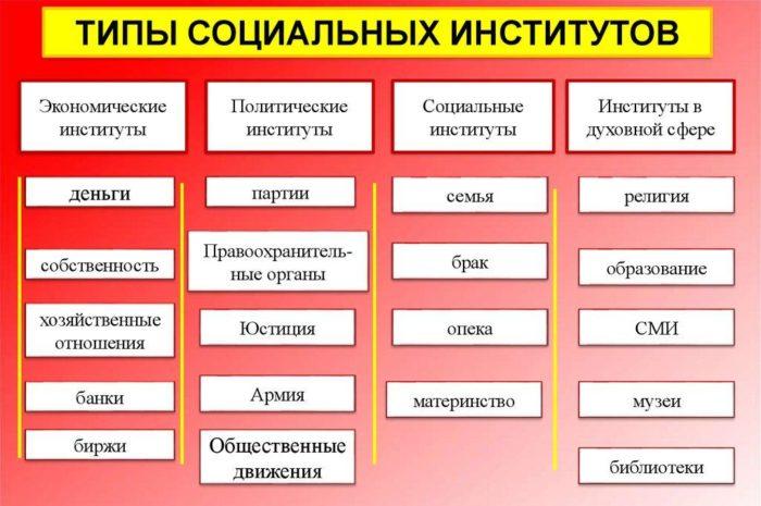 Рис. 2. Типы социальных институтов