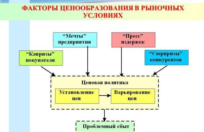Рис. 3. Факторы ценообразования в рыночных условиях