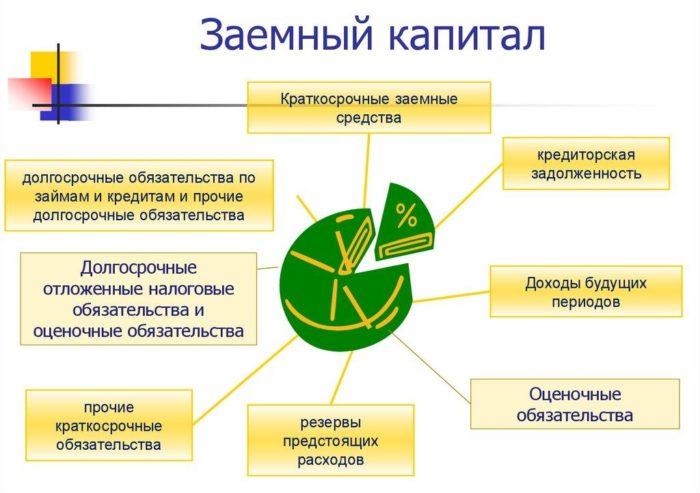 Рис. 1. Заемный капитал