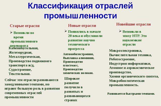 Рис. 1. Классификация отраслей промышленности