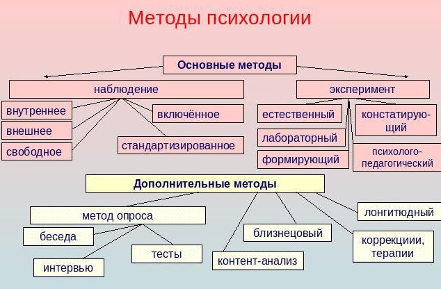 Рис. 1. Основные методы исследования в психологии