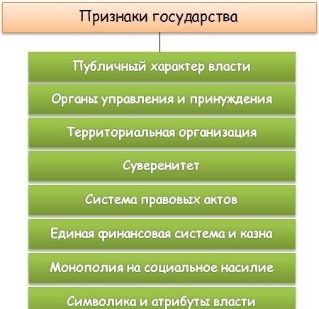 Рис. 1. Признаки государства