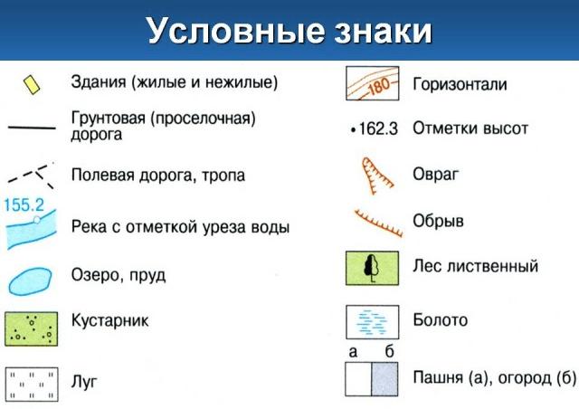 Рис. 1. Примеры условных обозначений