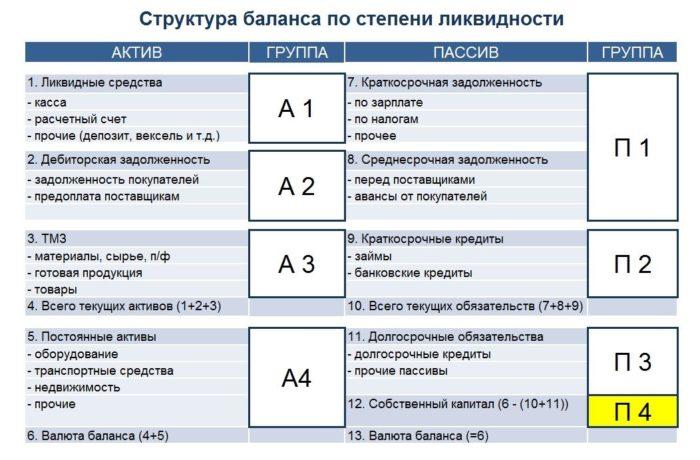 Рис. 1. Структура баланса по степени ликвидности