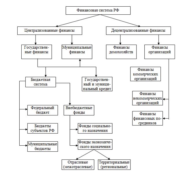 Рис. 1. Финансовая система Российской Федерации