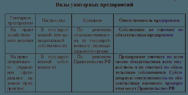Рис. 2. Виды унитарных предприятий