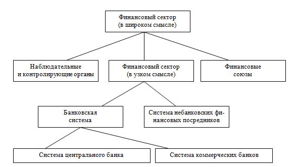 Рис. 2. Институциональная структура финансовой системы