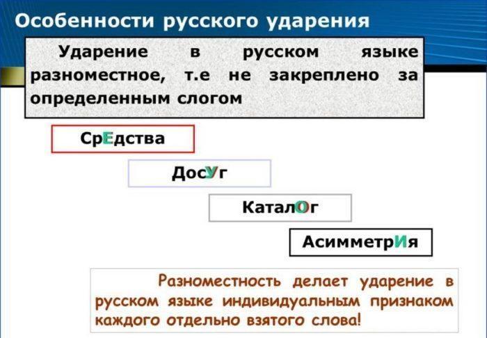 Рис. 2. Особенности русского ударения