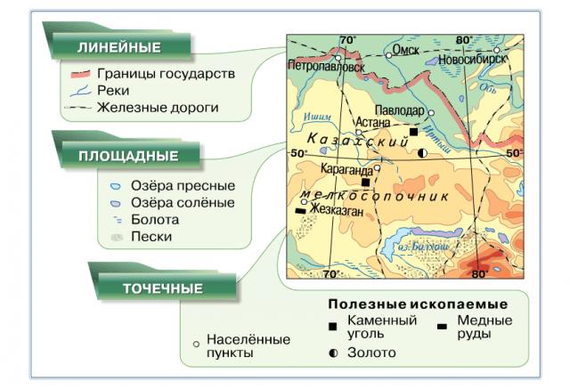 Рис. 2. Системы знаков