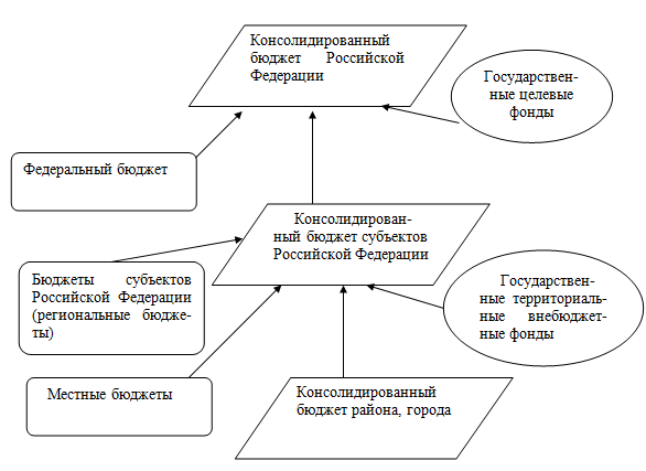 Рис. 3. Схема построения бюджетной системы Российской Федерации