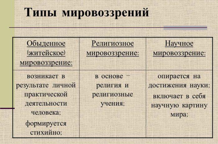 Рис. 2. Типы мировоззрения