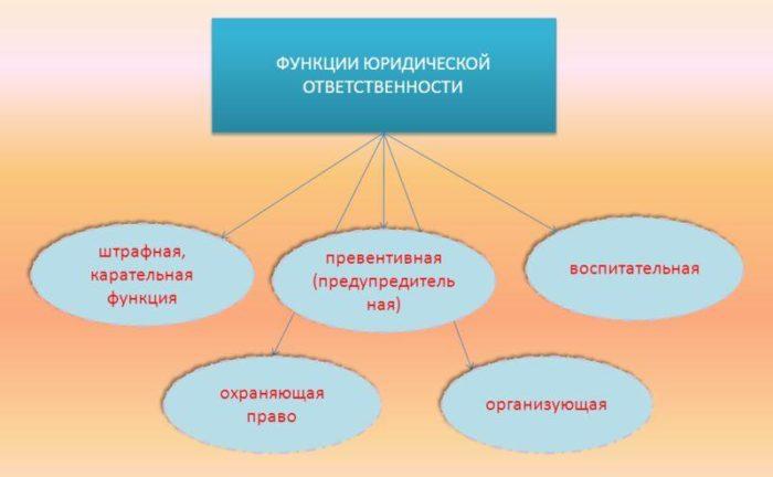 Рис. 2. Функции юридической ответственности