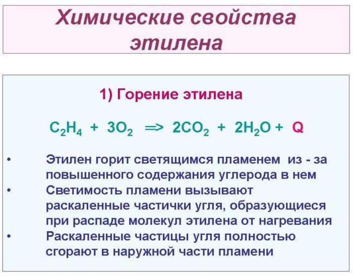 Рис. 2. Химические свойства этилена