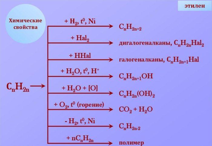 Рис. 3. Главные химические свойства этилена