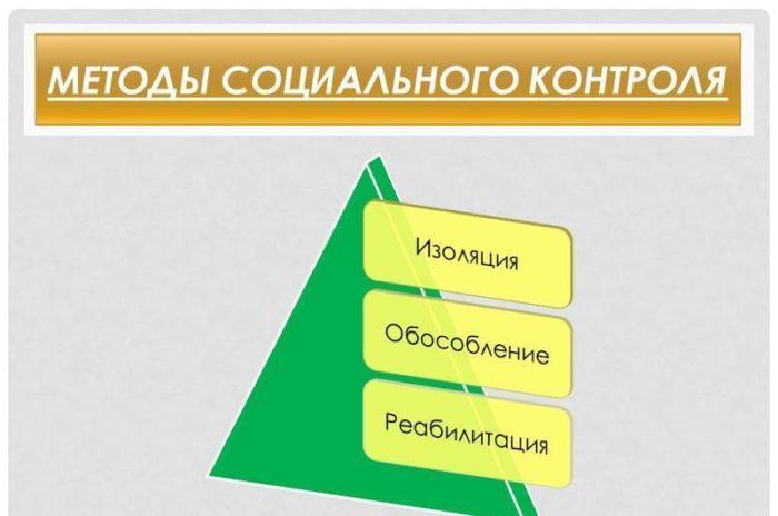 Рис. 3. Методы социального контроля