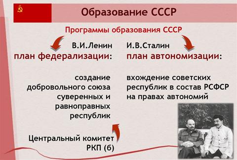 Рис. 3. Программы образование СССР