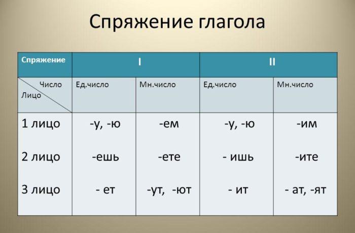 Рис. 3. Спряжение глагола