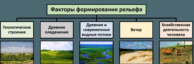 Рис. 1. Факторы формирования рельефа