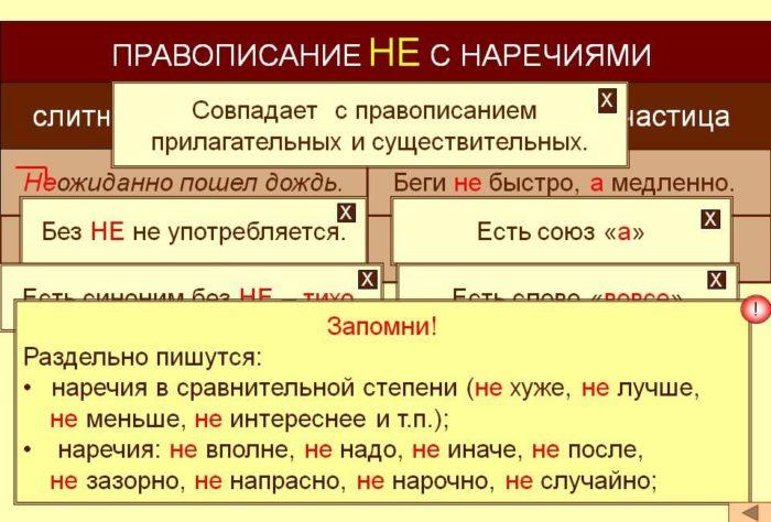 Рис. 4. Правописание НЕ с наречиями